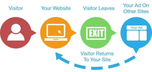 ppc services retargeting remarketing ads marketing best companies near me services rise local marketing