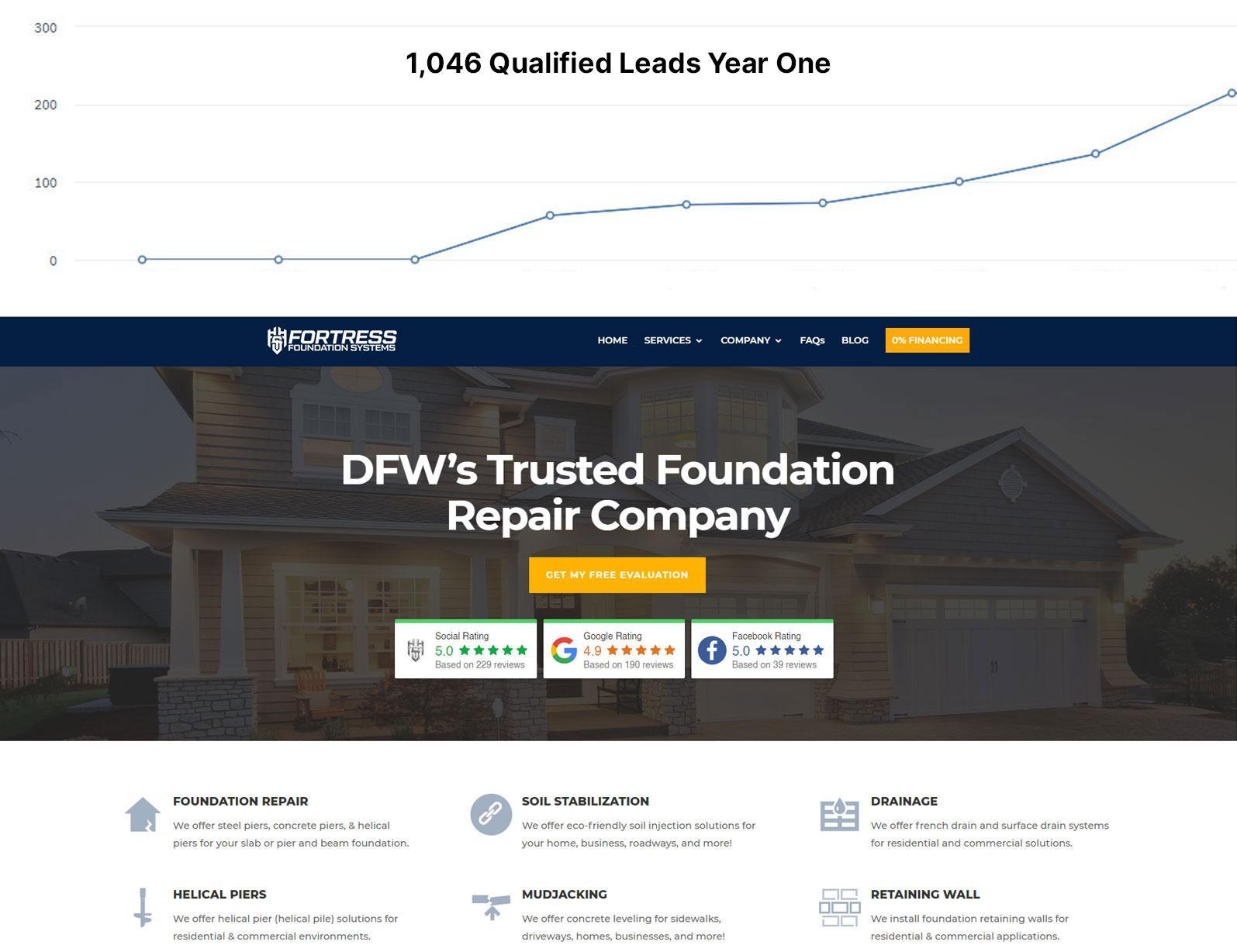 digital marketing agency dallas tx dfw contractors construction home services best companies near me texas digital marketing companies 4